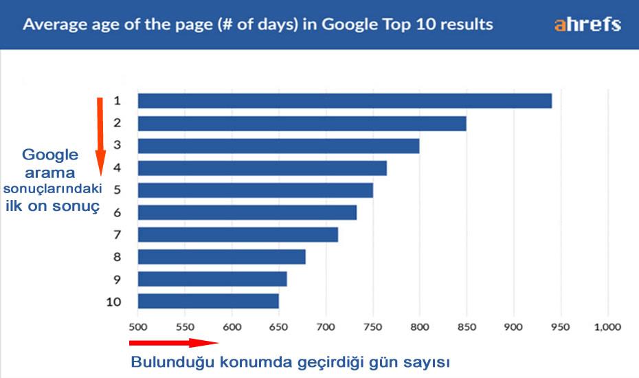 google ilk sayfa sıralama analizi